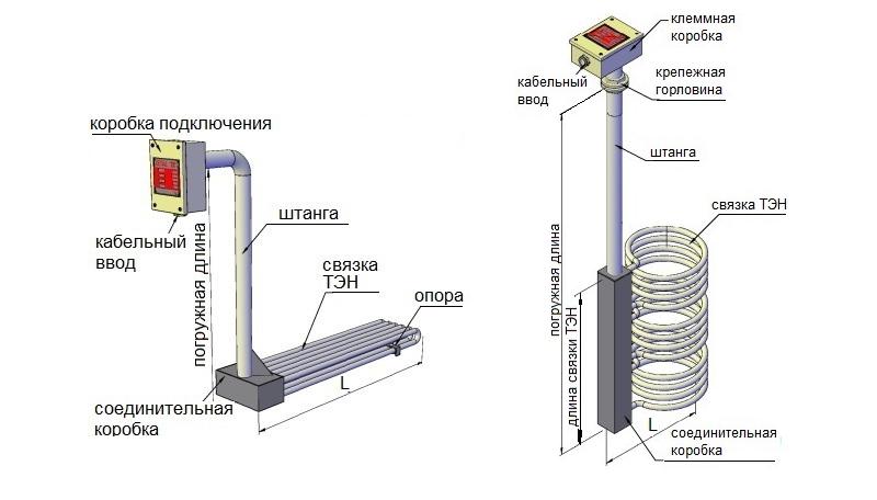 Схема быстросъёмного погружного нагревателя