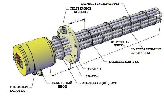Схема фланцевого погружного нагревателя